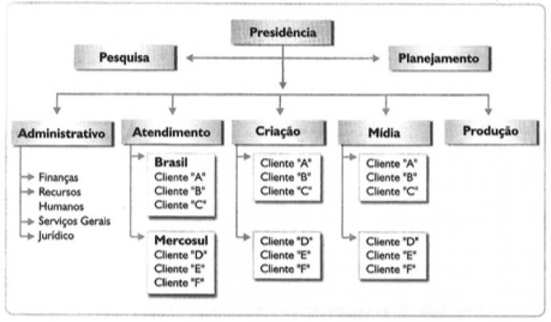 Organograma Divisional