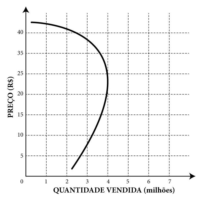 Curva de Demanda não Linear