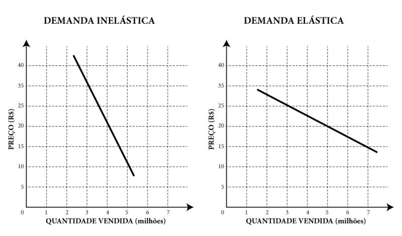 Elasticidade da demanda
