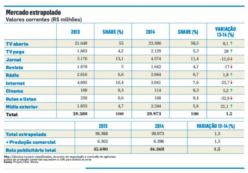 Divisão da verba de mídia Inter Meios 2014