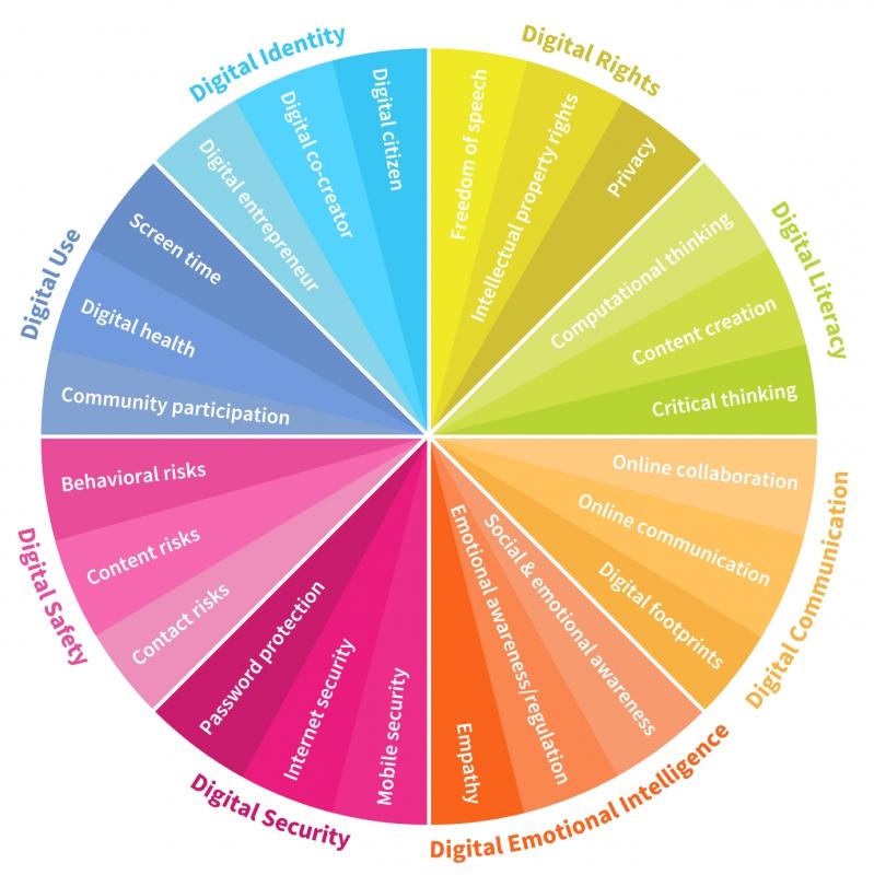 Capa da aula Quociente de Inteligência Digital